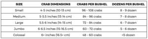 Bushel measurement for hard crabs.